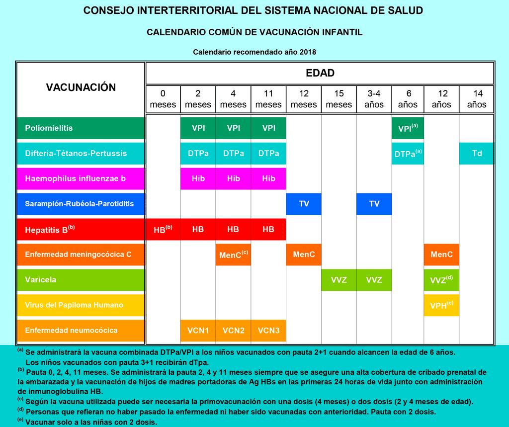 Calendario Vacunación 2018